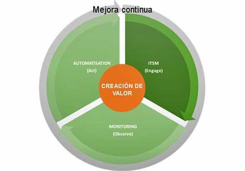 El círculo de influencia DevOps y monitorización