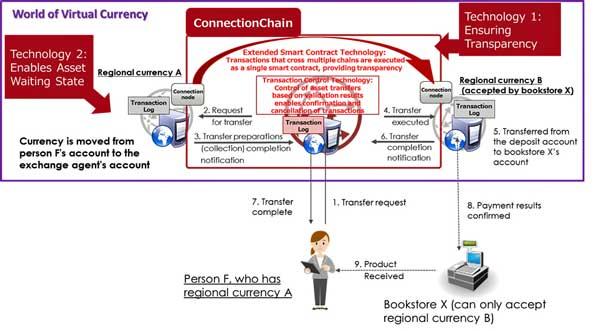 Fujitsu desarrolla una tecnología para interconectar blockchains de forma segura