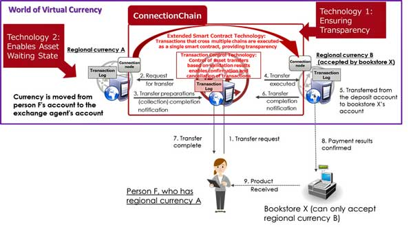 ConnectionChain se enfrenta a las dos grandes problemáticas al realizar intercambios en múltiples blockchains