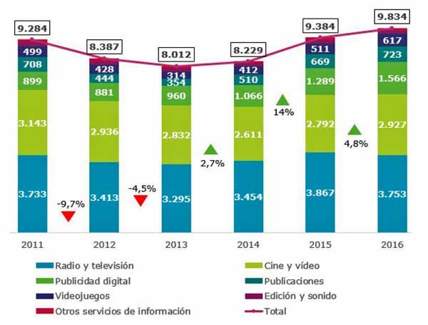La industria de contenidos digitales crece un 4,8% y supera los 9.800 millones de euros