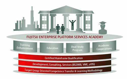 La EPS Academy de Fujitsu proporciona el talento para ayudar a  reducir los costes operativos asociados al software y hardware del mainframe