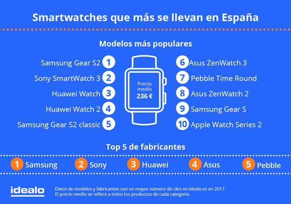 Los smartwatches despuntan: crece su demanda en un 102% en el ranking del comparador Idealo.es