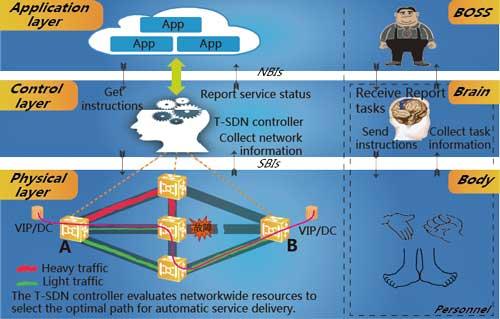 Telefónica y Huawei finalizan las pruebas del software T-SDN que mejora el desarrollo de red