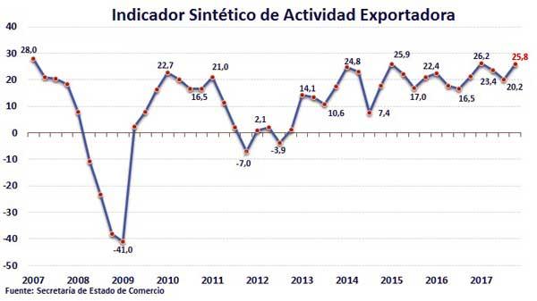 Evolución del Indicador Sintético de Actividad Exportadora 2007-2017