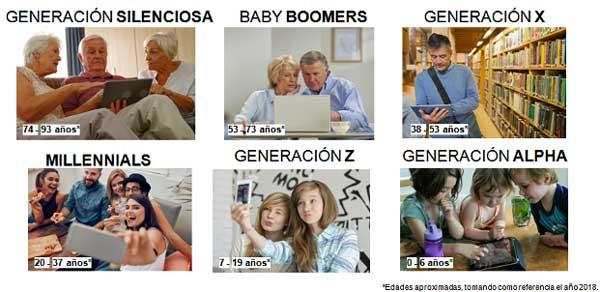 El ICEMD identifica las preferencias de seis generaciones ante la era digital