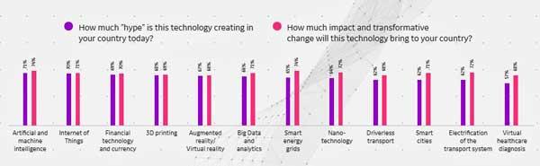 Expectativas frente a impacto de diferentes tecnologías - Fuente: GE Global Innovation Barometer 2018