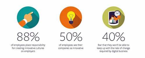 El estudio de BMC revela que los empleados tienen especial interés en la tecnología y en su potencial para mejorar su vida laboral y crear nuevas oportunidades