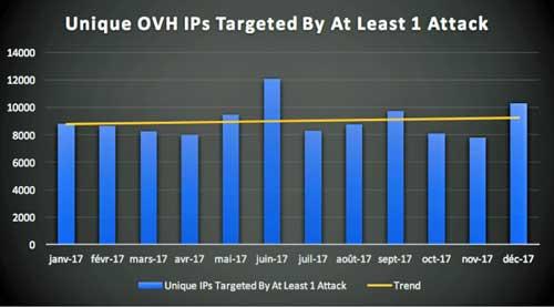 DDoS: Juegos online, plataformas eCommerce e IoT, los entornos que reciben más ataques de denegación de servicio