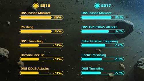 Comparativa de principales tipos de ataque DNS en 2017 y 2018 - Fuente: Informe EfficientIP