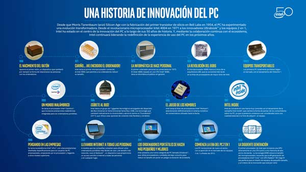 Intel y el PC, historia interminable de innovación