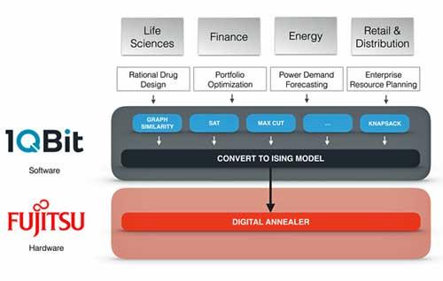 La posibilidad de implementar el software de 1QBit en el servicio Digital Annealer de Fujitsu acelera la portabilidad de algoritmos y aplicaciones