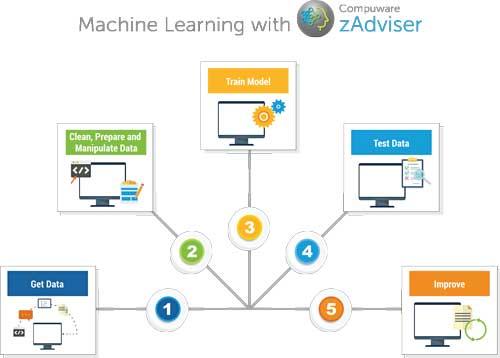 Los métodos de aprendizaje automático de zAdviser ayudan a crear un repositorio de datos DevOps muy valioso para CIOs
