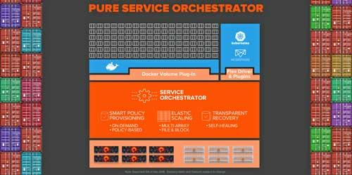Pure Service Orchestator impulsa la innovación y agiliza la llegada de desarrollos al mercado