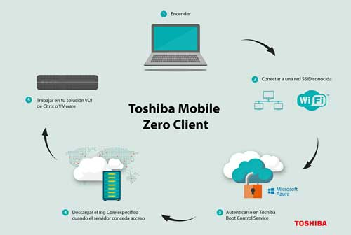 La nueva versión de Toshiba Mobile Zero Client permite agrupar los portátiles de la red en unidades organizativas directamente desde el Servidor de Control de Arranque