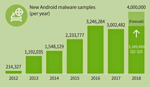 El cibercrimen libera 11.700 apps maliciosas para Android cada día
