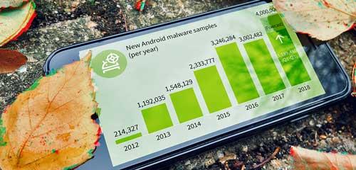 Evolución anual de las muestras de malware para Android - Fuente: G DATA