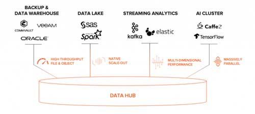 La arquitectura data hub de Pure Storage crea un sistema de almacenamiento central que satisface los requisitos de las aplicaciones