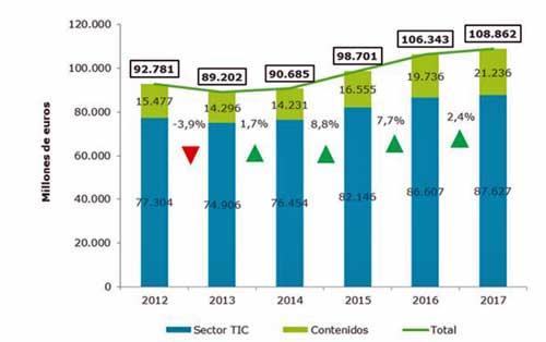 Evolución de la facturación del sector TIC y Contenidos digitales en el periodo 2012-2017 - Fuente: ONTSI