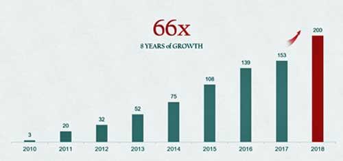 Evolución de los pedidos de smartphones Huawei de 2010 a 2018 (en millones de unidades) - Fuente: Huawei