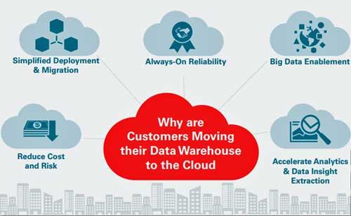 Autonomous Data Warehouse Cloud es el primero de muchos servicios cloud soportados por la base de datos autónoma de Oracle