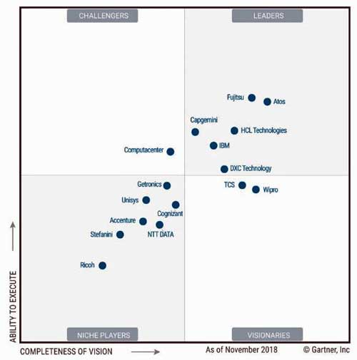En la edición de 2019 del Magic Quadrant for Managed Workplace Services Europe, Gartner ha evaluado a 16 proveedores - Fuente: Gartner