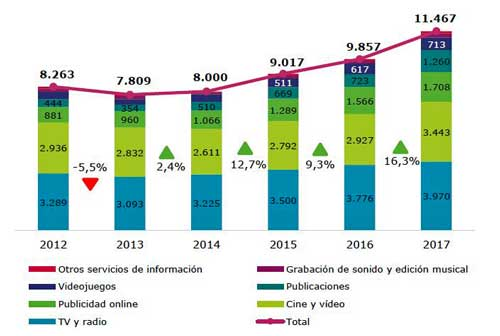 La industria española de contenidos digitales crece un 16,3% y alcanza los 11.467 millones de euros en ingresos