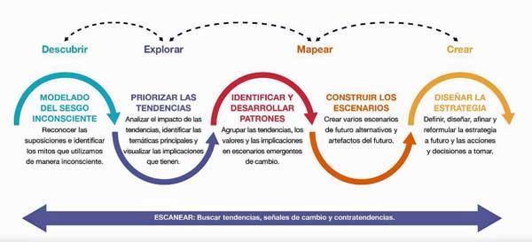 Las cuatro etapas de la metodología Strategic Foresight