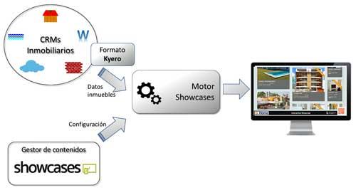 Movilok Showcases se integra con el CRM para ofrecer un avanzado escaparate inmobiliario