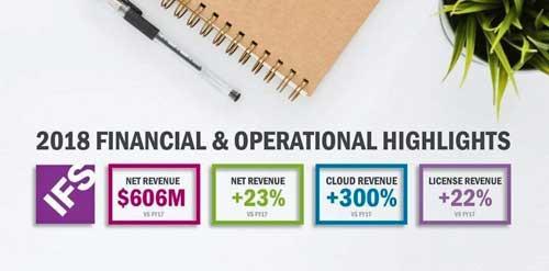 Resultados: IFS supera los 600 millones en ingresos y crece un 23% en 2018 gracias a la nube y a la venta de licencias