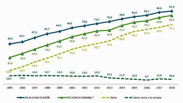 Evolución de la población internauta en 2018 (%) - Fuente: ONTSI