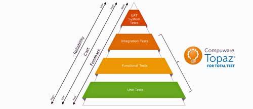 Topaz for Total Test premite realizar pruebas desde un único escenario usando un solo editor y un solo diálogo de ejecución
