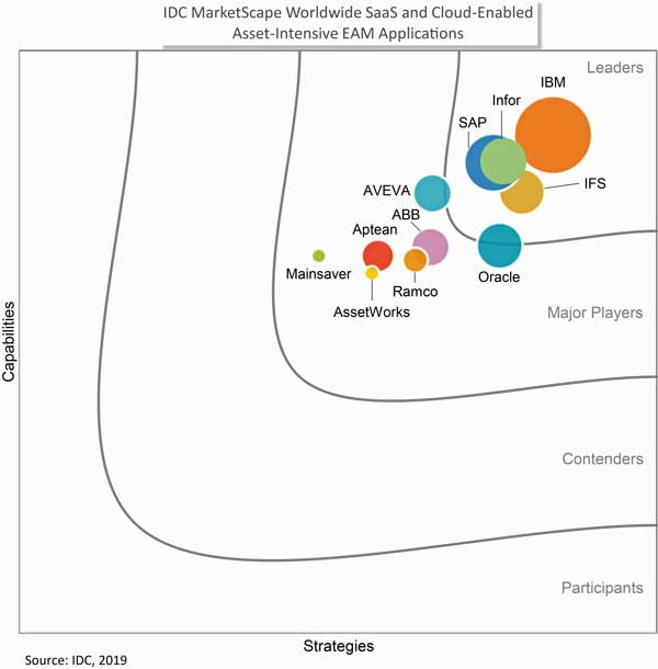 IDC MarketScape Worldwide SaaS and Cloud-Enabled Asset-Intensive EAM Applications 2019 - Fuente: IDC