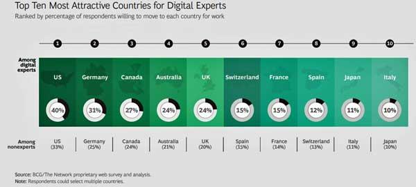 Los diez países preferidos para trabajar por profesionales del sector TI y de otros sectores