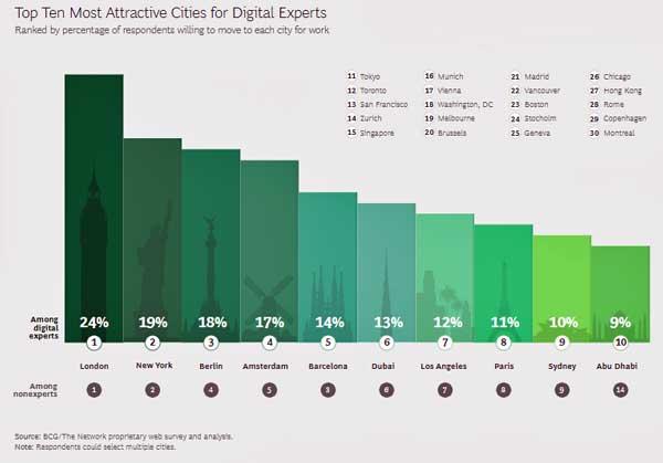 Las principales ciudades para trabajar en TI según los profesionales