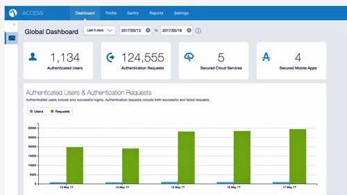 MobileIron incorpora Dropbox Business a su entorno Access de confianza y seguridad