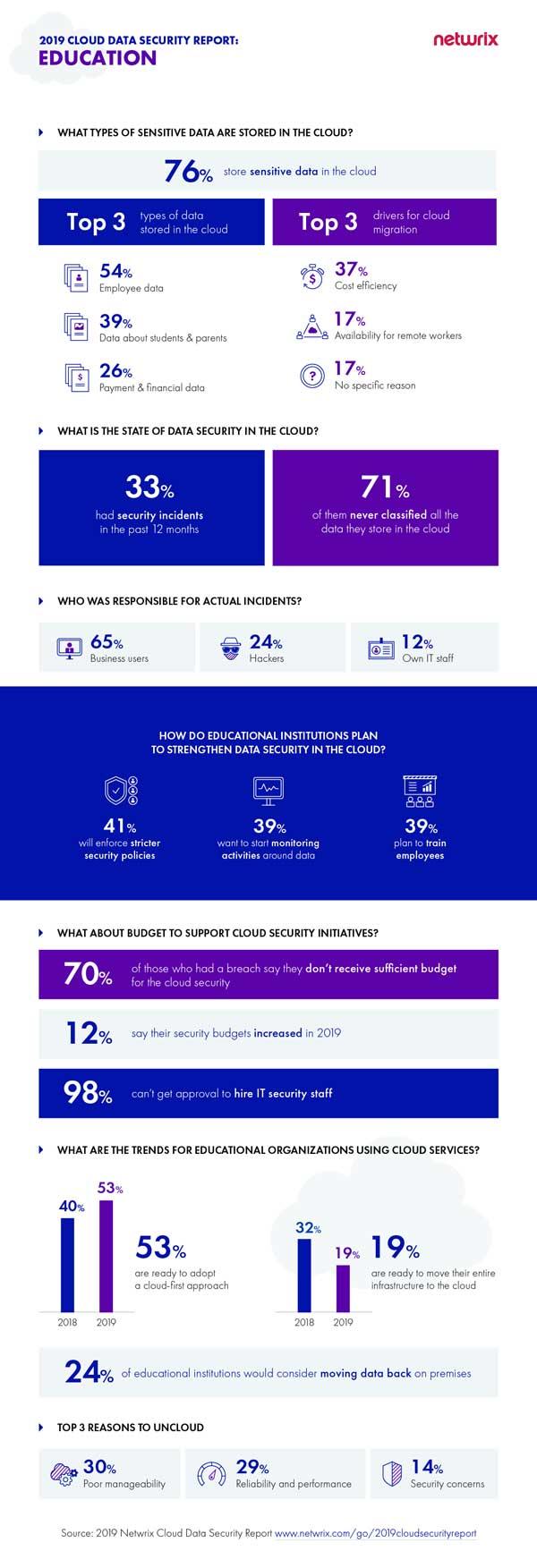 La edición del informe de Netwrix se resume en esta infografía que ofrece una perspectiva sobre los datos que las instituciones educativas almacenan en la nube, el estado de la seguridad y los planes en cuanto a una mayor adopción de la tecnología cloud
