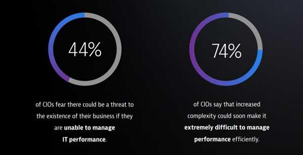 El software transforma negocios y organizaciones - Fuente: Dynatrace