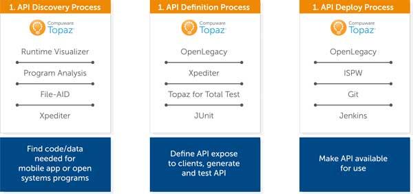 La alianza de Compuware con OpenLegacy permite acceder a esa plataforma desde Topaz Workbench