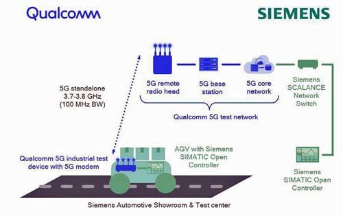 Siemens y Qualcomm crean la primera red privada 5G en un entorno industrial