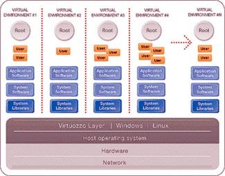 SWsoft propone un nuevo concepto de virtualización a nivel de sistema operativo