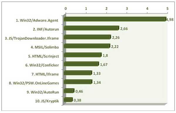 Ranking ESET de amenazas malware - Octubre 2011