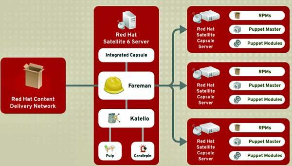 Satellite 6 incorpora Puppet Modules para poder actuar como servidor de centro de datos y gestionar infraestructuras cloud