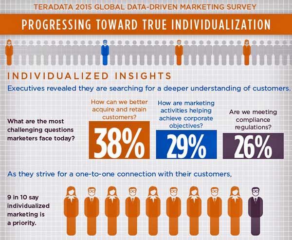 Los profesionales del Marketing y sus compañías están obteniendo valor de los datos