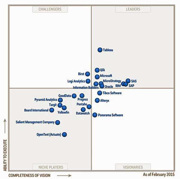 Gartner: Cuadrante Mágico de Business Intelligence y plataformas analíticas