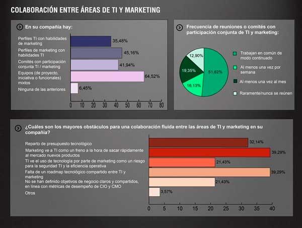 Se intensifican las relaciones y la colaboración entre los departamentos de marketing y TI - Fuente: IDC