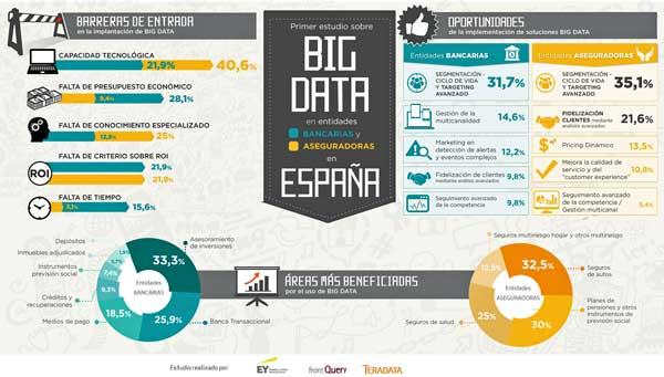 En servicios financieros y aseguradoras existen oportunidades significativas de obtención de beneficios mediante la aplicación de Big Data y Analytics
