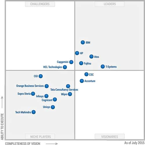 Magic Quadrant for Data Center Outsourcing and Infrastructure Utility Services, Europe - Fuente Gartner